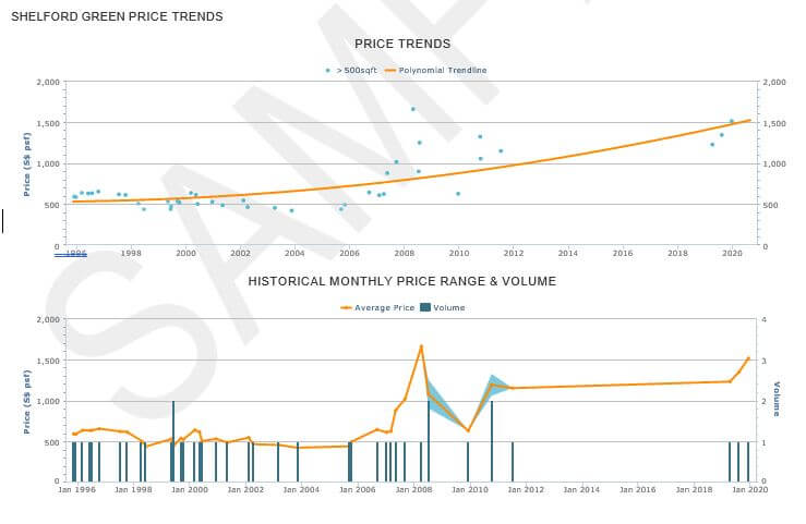 price-trends